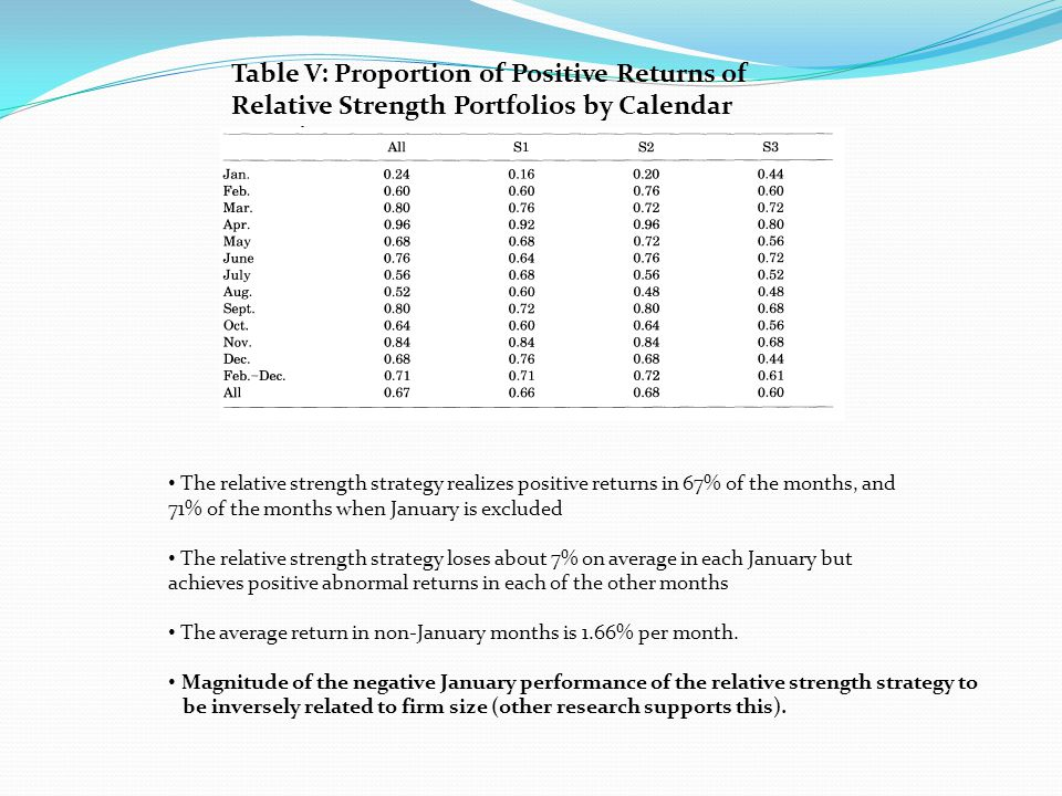 Table V: Proportion of Positive Returns of Relative Strength Portfolios by Calendar Months The relative strength strategy realizes positive returns in 67% of the months, and 71% of the months when January is excluded The relative strength strategy loses about 7% on average in each January but achieves positive abnormal returns in each of the other months The average return in non-January months is 1.66% per month.