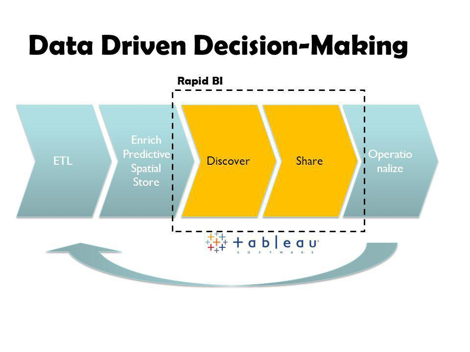 Data Driven Decision-Making ETL Enrich Predictive Spatial Store Enrich Predictive Spatial Store Discover Share Operatio nalize Rapid BI