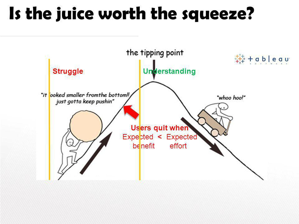 Users quit when Expected < Expected benefit effort Struggle Understanding Is the juice worth the squeeze?
