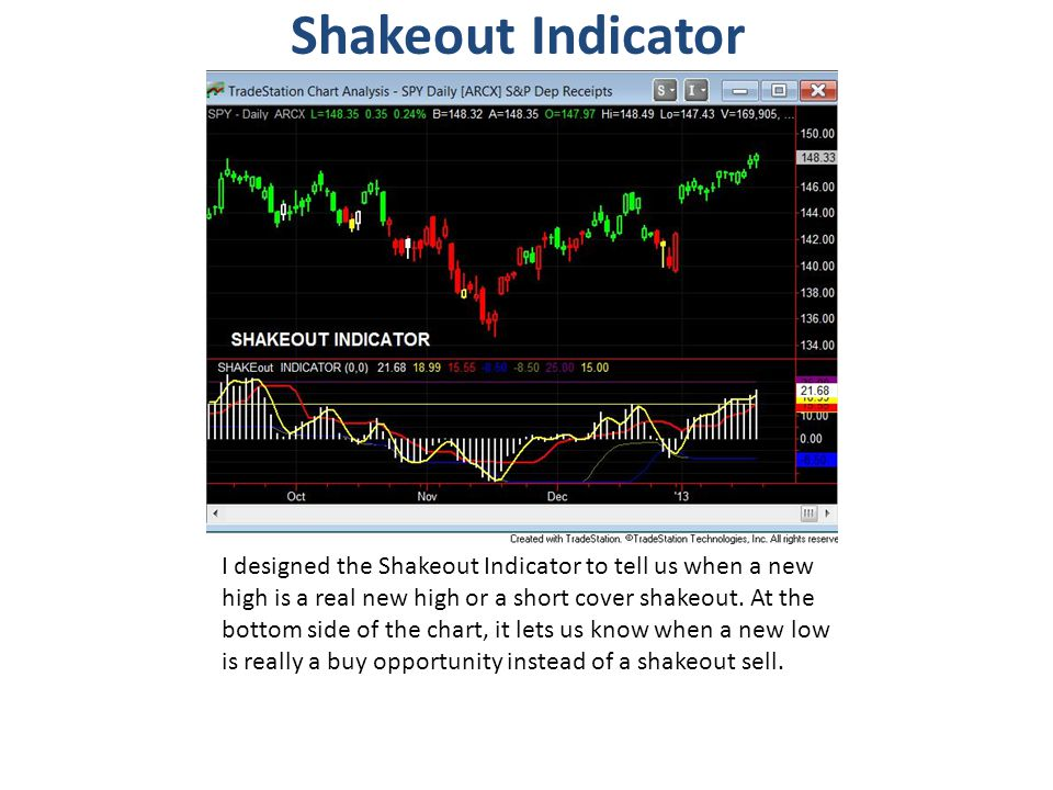 Shakeout Indicator I designed the Shakeout Indicator to tell us when a new high is a real new high or a short cover shakeout. At the bottom side of th
