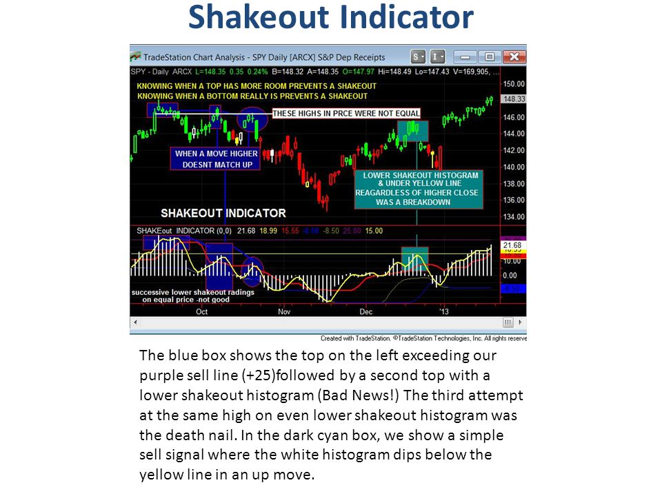 Shakeout Indicator The blue box shows the top on the left exceeding our purple sell line (+25)followed by a second top with a lower shakeout histogram