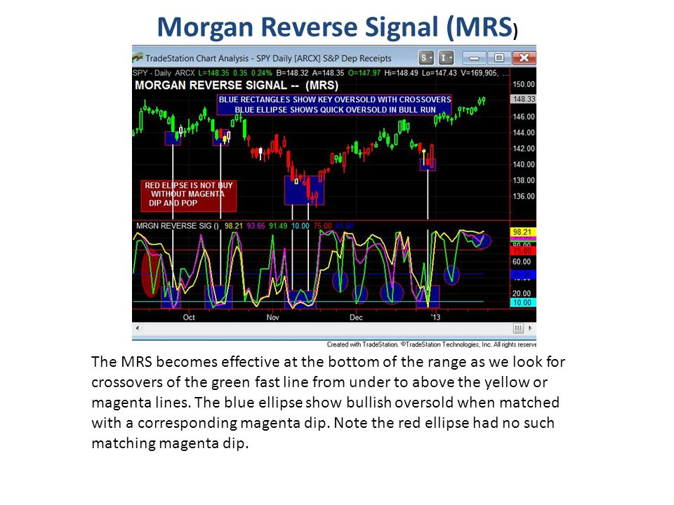 Morgan Reverse Signal (MRS ) The MRS becomes effective at the bottom of the range as we look for crossovers of the green fast line from under to above