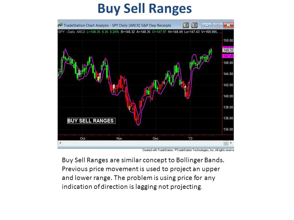 Buy Sell Ranges Buy Sell Ranges are similar concept to Bollinger Bands. Previous price movement is used to project an upper and lower range. The probl