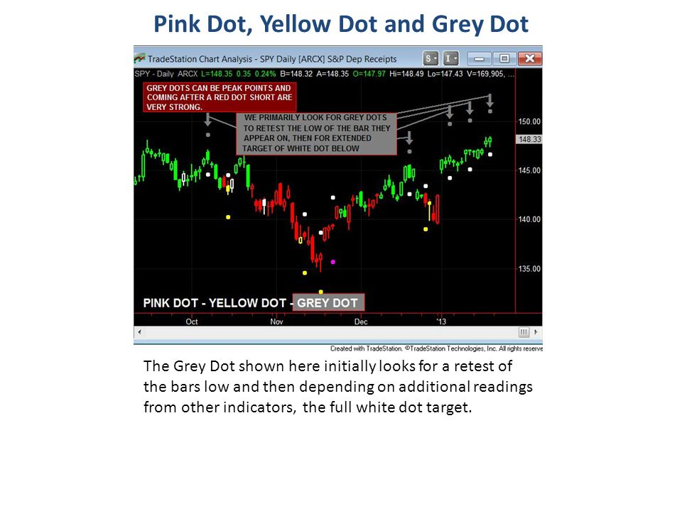 Pink Dot, Yellow Dot and Grey Dot The Grey Dot shown here initially looks for a retest of the bars low and then depending on additional readings from