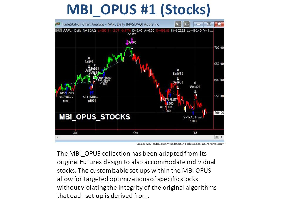 MBI_OPUS #1 (Stocks) The MBI_OPUS collection has been adapted from its original Futures design to also accommodate individual stocks. The customizable