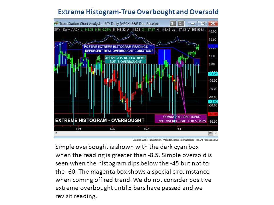 Extreme Histogram-True Overbought and Oversold Simple overbought is shown with the dark cyan box when the reading is greater than -8.5. Simple oversol