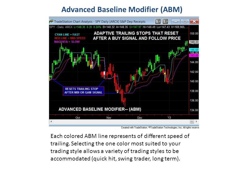 Advanced Baseline Modifier (ABM) Each colored ABM line represents of different speed of trailing. Selecting the one color most suited to your trading