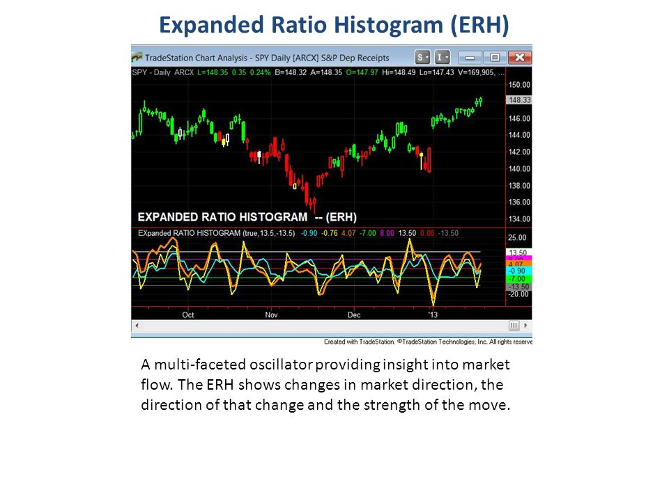 Expanded Ratio Histogram (ERH) A multi-faceted oscillator providing insight into market flow. The ERH shows changes in market direction, the direction
