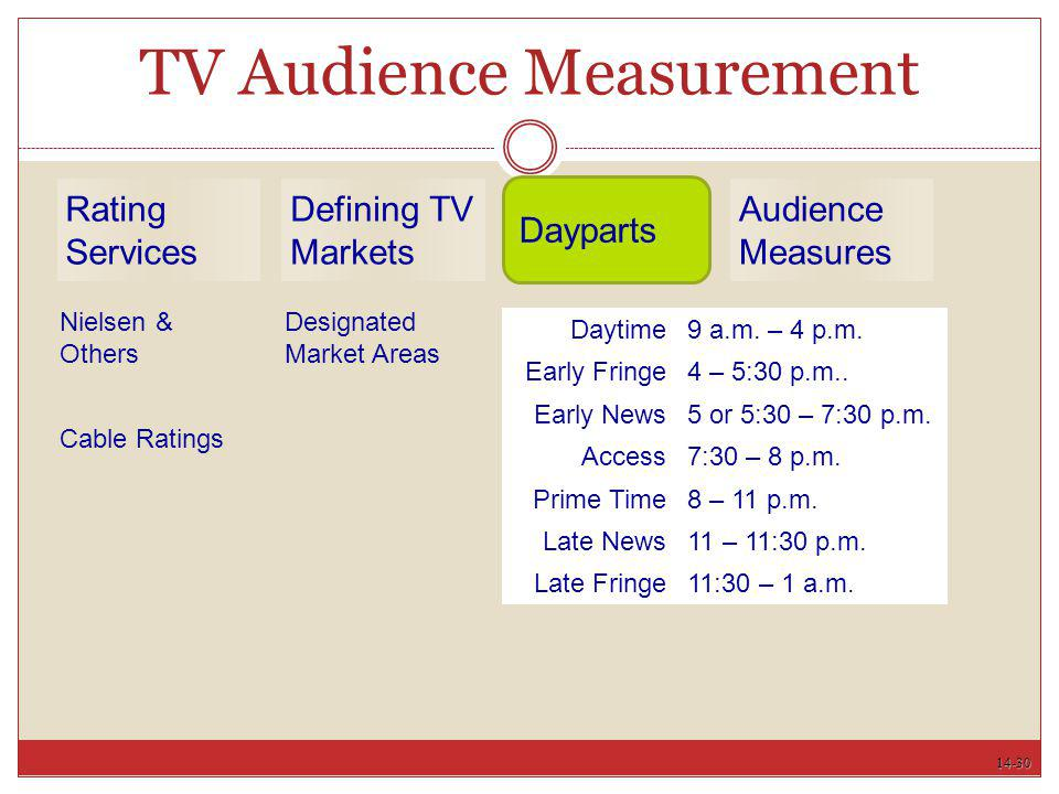 14-30 TV Audience Measurement Daytime9 a.m. – 4 p.m. Early Fringe4 – 5:30 p.m.. Early News5 or 5:30 – 7:30 p.m. Access7:30 – 8 p.m. Prime Time8 – 11 p