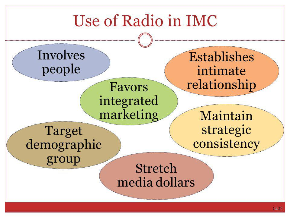 14-37 Use of Radio in IMC Involves people Establishes intimate relationship Favors integrated marketing Target demographic group Maintain strategic co