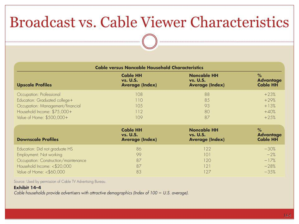 14-5 Broadcast vs. Cable Viewer Characteristics