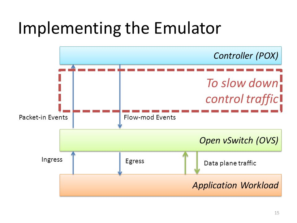 Emulator Proxy 16 Open vSwitch (OVS) Emulator Proxy Application Workload Ingress Packet-in Events Data plane traffic Controller (POX) Packet-in Events (Delayed) Flow-mod Events (Delayed) Egress Flow-mod Events Physical OF Switch