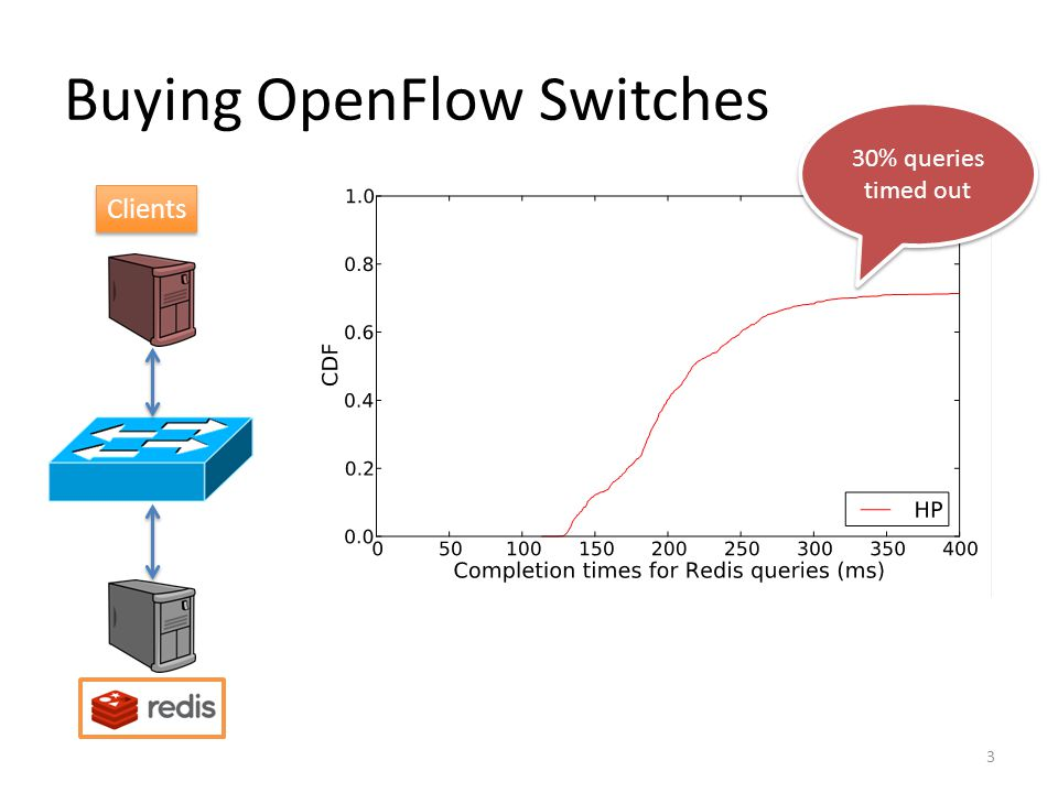Buying OpenFlow Switches 4 Clients