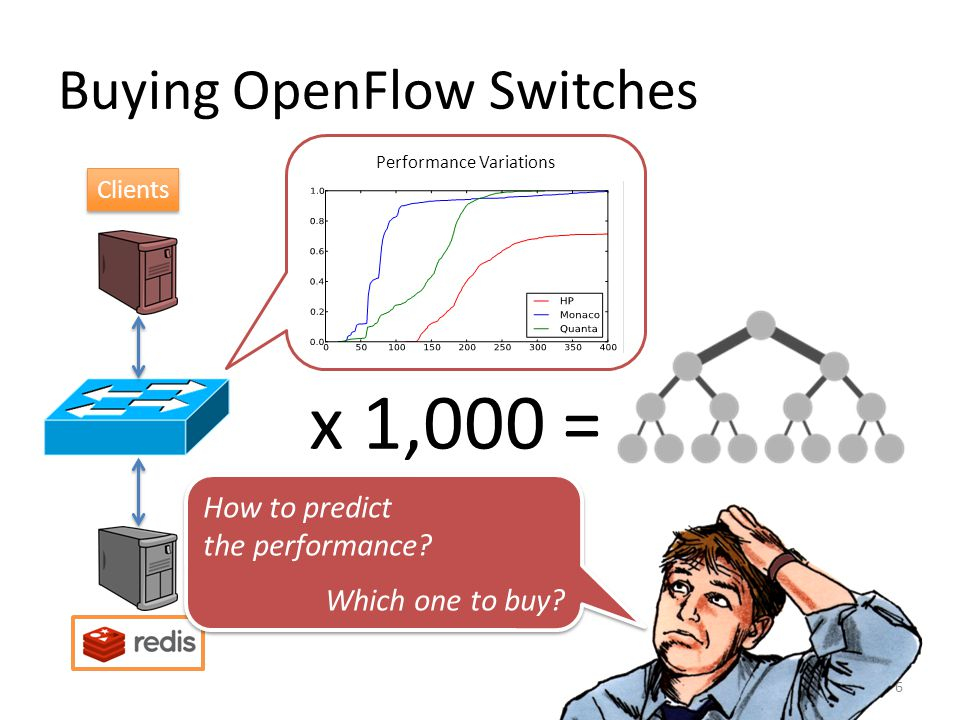 Emulating OpenFlow Networks 7 Controller OpenFlow Data Traffic Data Plane Simulators / Emulators Control Plane Open vSwitch Mininet OVS itself would also introduce performance variations.