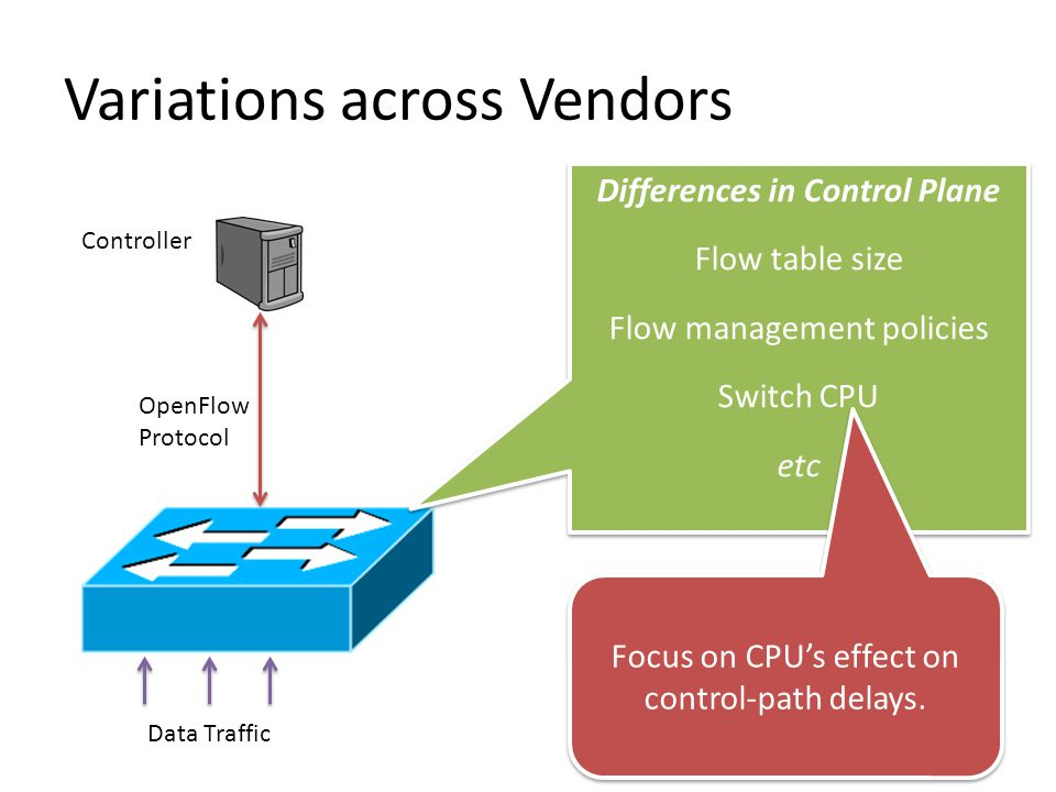 Control-Path Delays 10 Hardware OpenFlow Switch Hardware OpenFlow Switch Controller (POX) Application Workload Ingress Packet-in Events Flow-mod Events Egress Data plane traffic Ingress Delay Egress Delay TCAM CPU Disproportionately affects short flows.