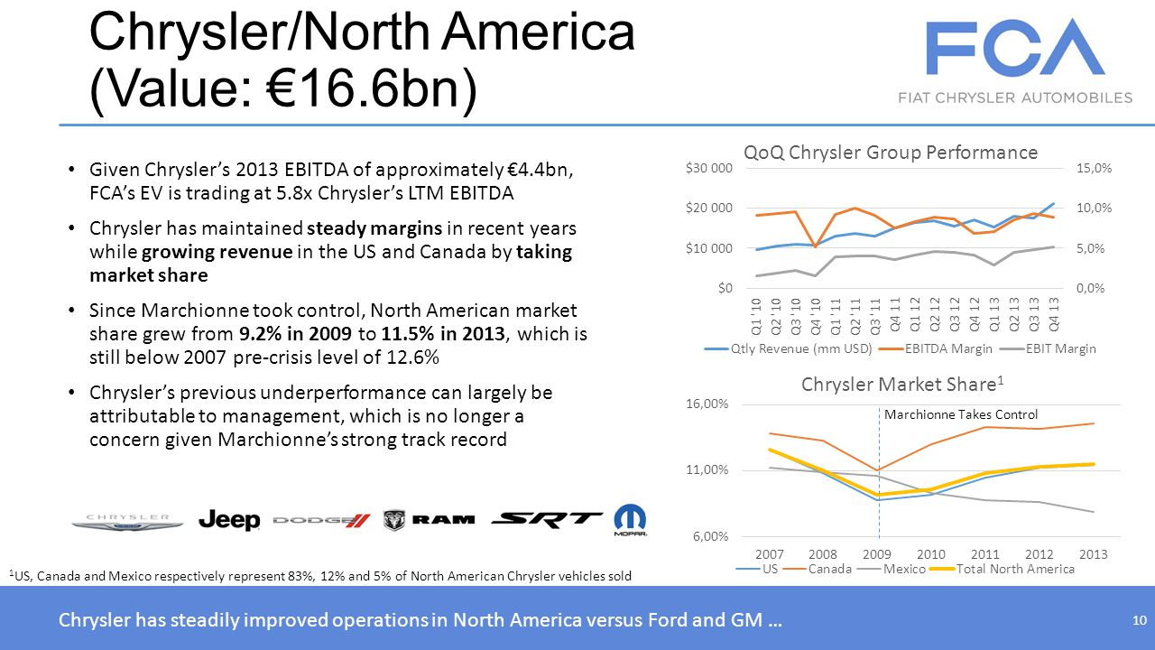 Chrysler/North America (Value: 16.6bn) Given Chryslers 2013 EBITDA of approximately 4.4bn, FCAs EV is trading at 5.8x Chryslers LTM EBITDA Chrysler ha