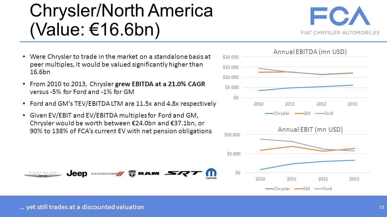 Chrysler/North America (Value: 16.6bn) Were Chrysler to trade in the market on a standalone basis at peer multiples, it would be valued significantly