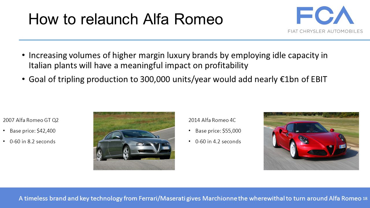 How to relaunch Alfa Romeo 18 A timeless brand and key technology from Ferrari/Maserati gives Marchionne the wherewithal to turn around Alfa Romeo Inc
