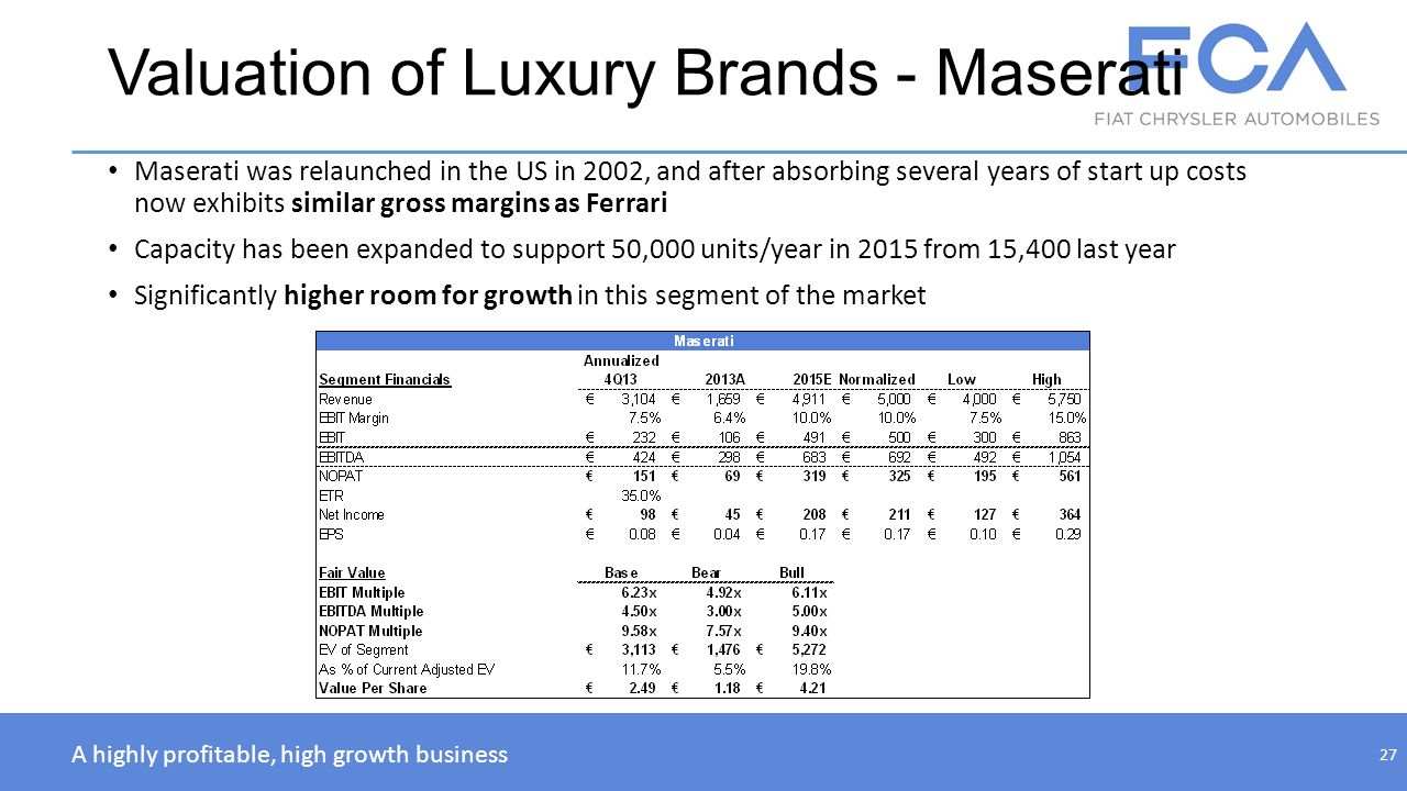 Valuation of Luxury Brands - Maserati Maserati was relaunched in the US in 2002, and after absorbing several years of start up costs now exhibits simi