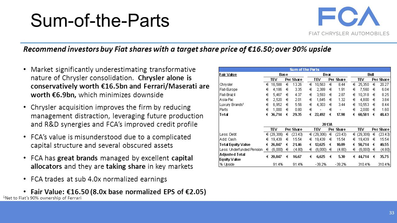 Sum-of-the-Parts 33 Recommend investors buy Fiat shares with a target share price of 16.50; over 90% upside Market significantly underestimating trans