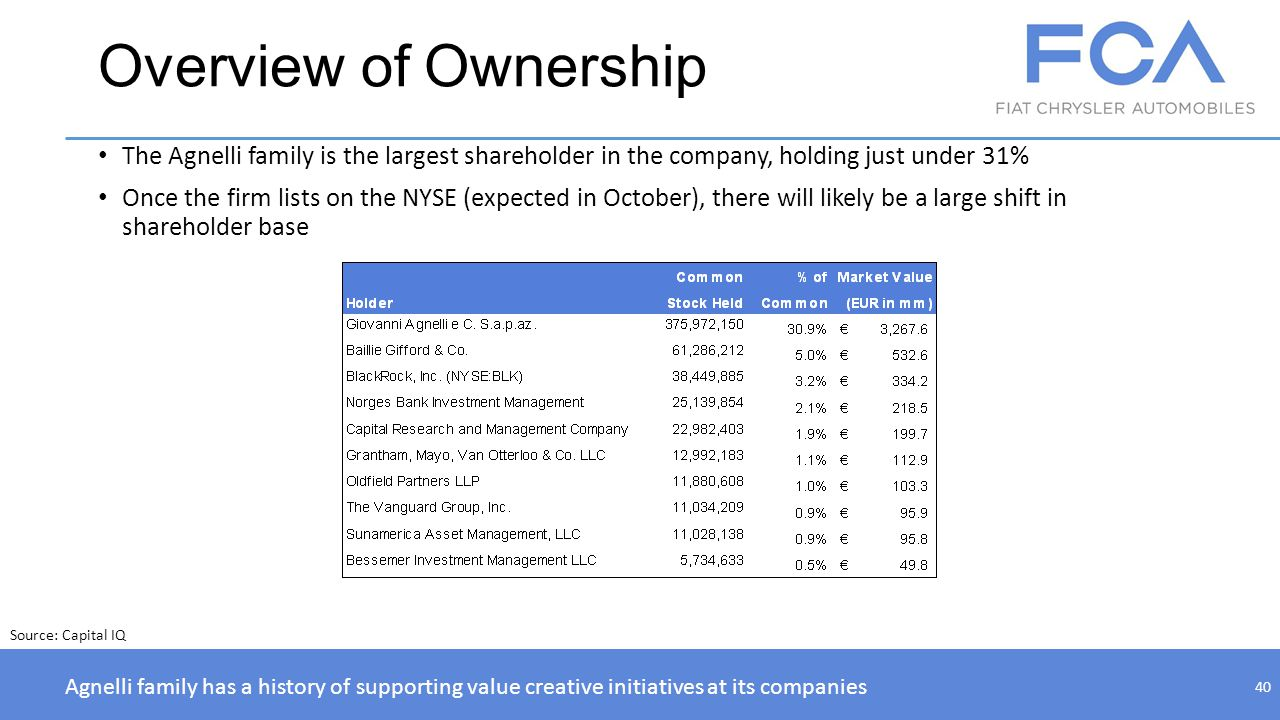 Overview of Ownership The Agnelli family is the largest shareholder in the company, holding just under 31% Once the firm lists on the NYSE (expected i