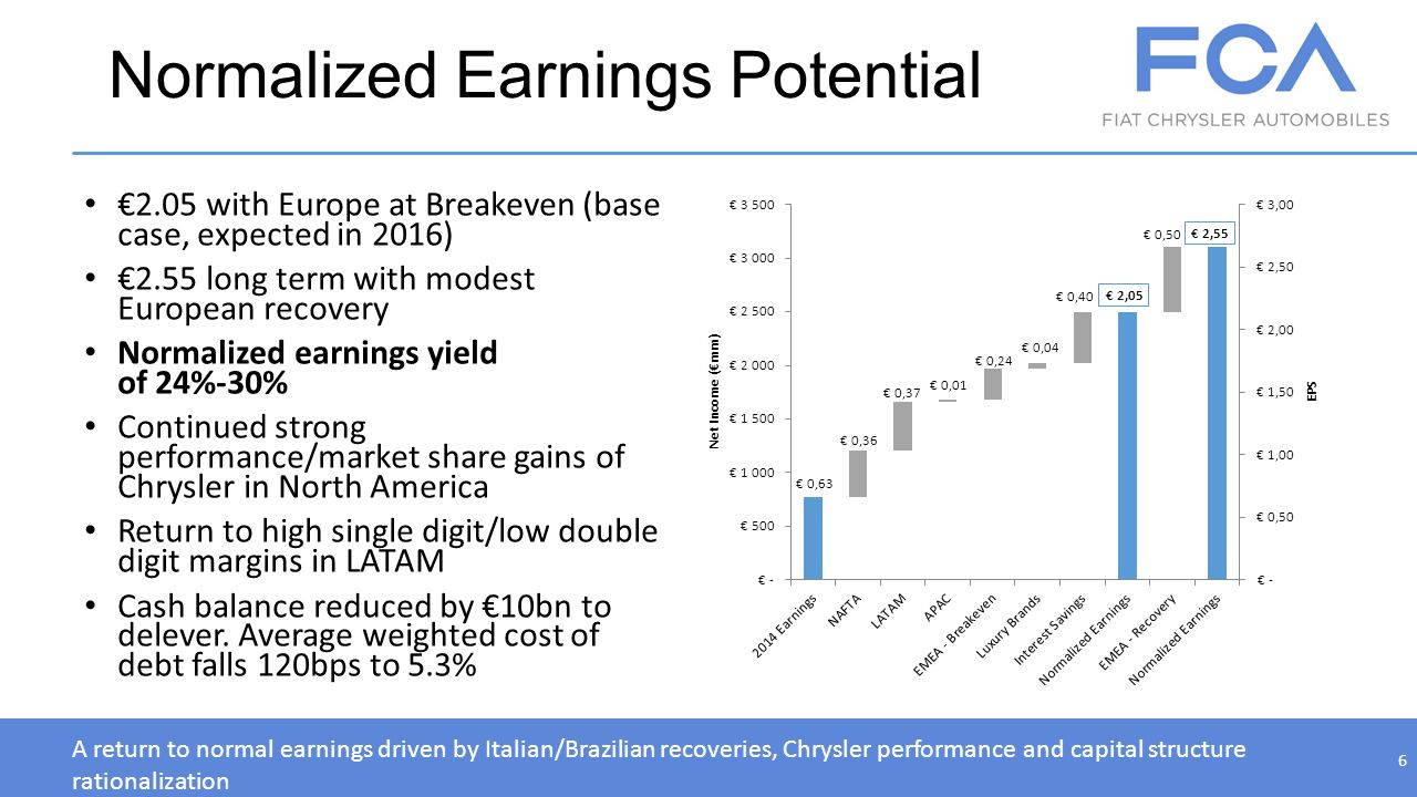 Normalized Earnings Potential 2.05 with Europe at Breakeven (base case, expected in 2016) 2.55 long term with modest European recovery Normalized earn