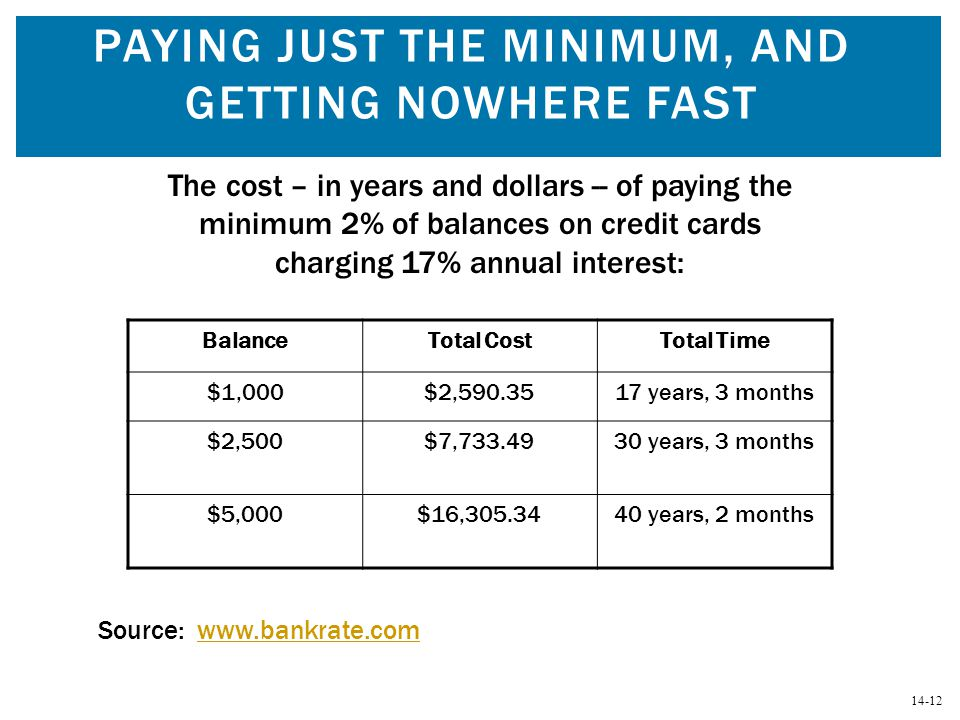 14-12 PAYING JUST THE MINIMUM, AND GETTING NOWHERE FAST BalanceTotal CostTotal Time $1,000$2,590.3517 years, 3 months $2,500$7,733.4930 years, 3 month