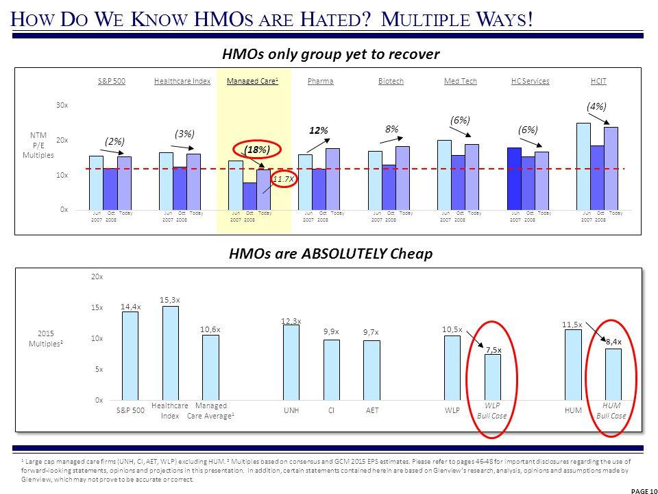 PAGE 10 H OW D O W E K NOW HMO S ARE H ATED ? M ULTIPLE W AYS ! NTM P/E Multiples HC Services 12% (2%) (3%) 8% (6%) Managed Care 1 (6%) (4%) 11.7X S&P