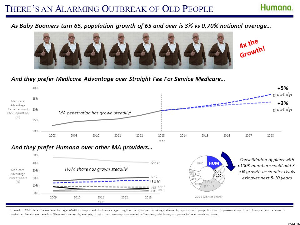 T HERE S AN A LARMING O UTBREAK OF O LD P EOPLE As Baby Boomers turn 65, population growth of 65 and over is 3% vs 0.70% national average… Medicare Ad