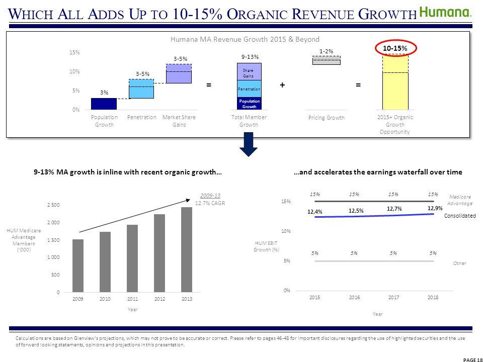 W HICH A LL A DDS U P TO 10-15% O RGANIC R EVENUE G ROWTH Humana MA Revenue Growth 2015 & Beyond 3% 3-5% + 9-13% 1-2% = Share Gains Penetration Popula