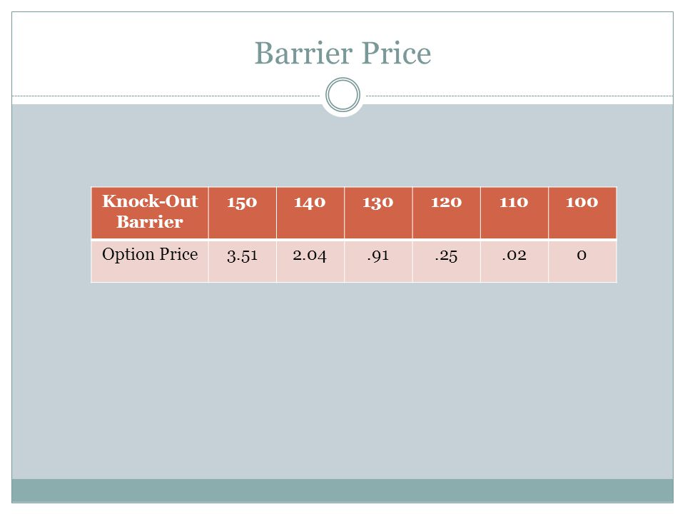 Barrier Price Knock-Out Barrier 150140130120110100 Option Price3.512.04.91.25.020