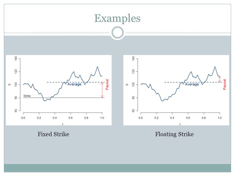 Examples Fixed StrikeFloating Strike