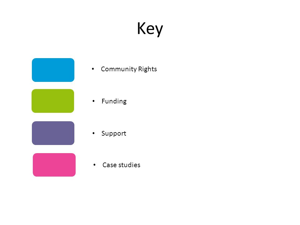 Key Community Rights Funding Support Case studies
