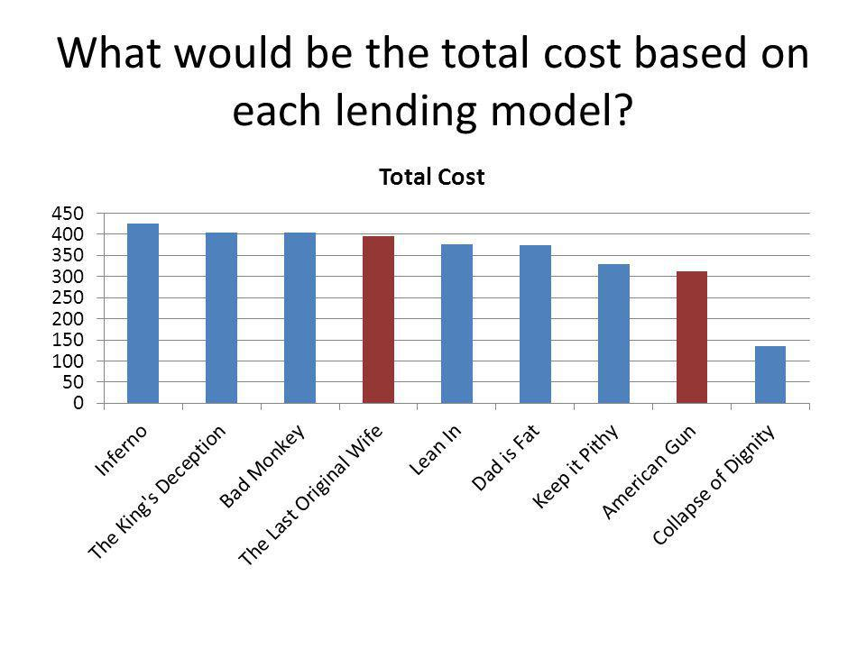 What would be the total cost based on each lending model