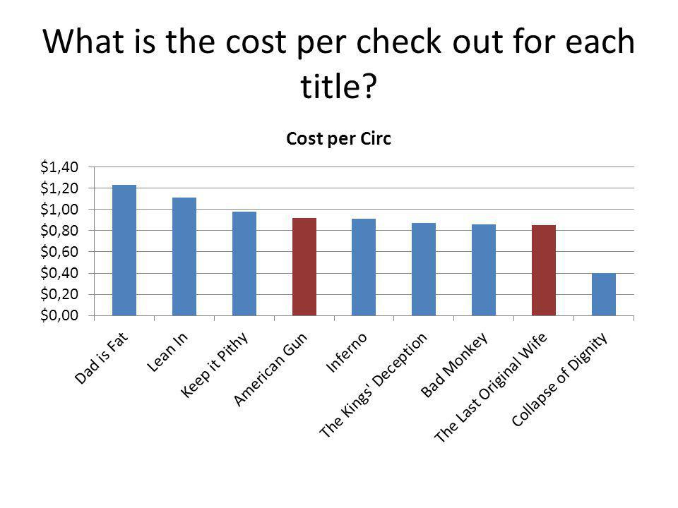What is the cost per check out for each title?