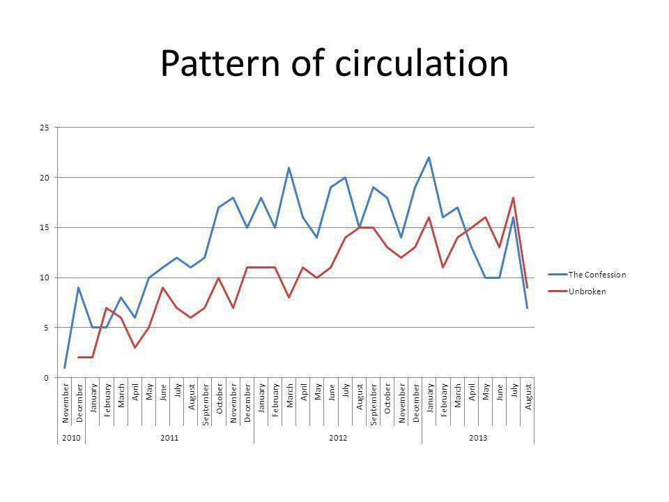Pattern of circulation