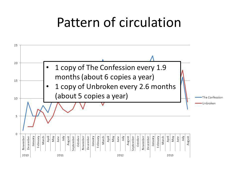 1 copy of The Confession every 1.9 months (about 6 copies a year) 1 copy of Unbroken every 2.6 months (about 5 copies a year)