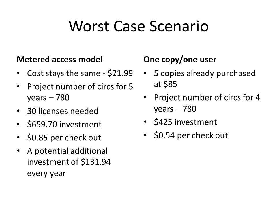 Worst Case Scenario Metered access model Cost stays the same - $21.99 Project number of circs for 5 years – 780 30 licenses needed $659.70 investment