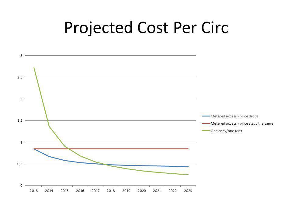 Projected Cost Per Circ