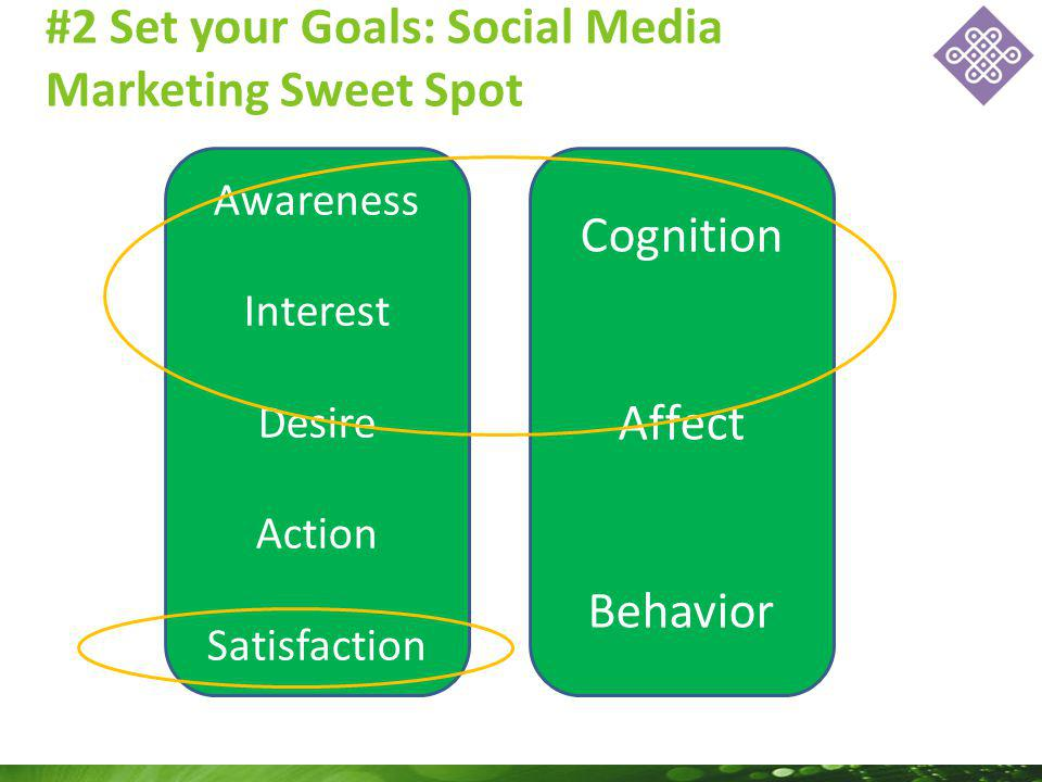 #2 Set your Goals: Social Media Marketing Sweet Spot Awareness Interest Desire Action Satisfaction Cognition Affect Behavior