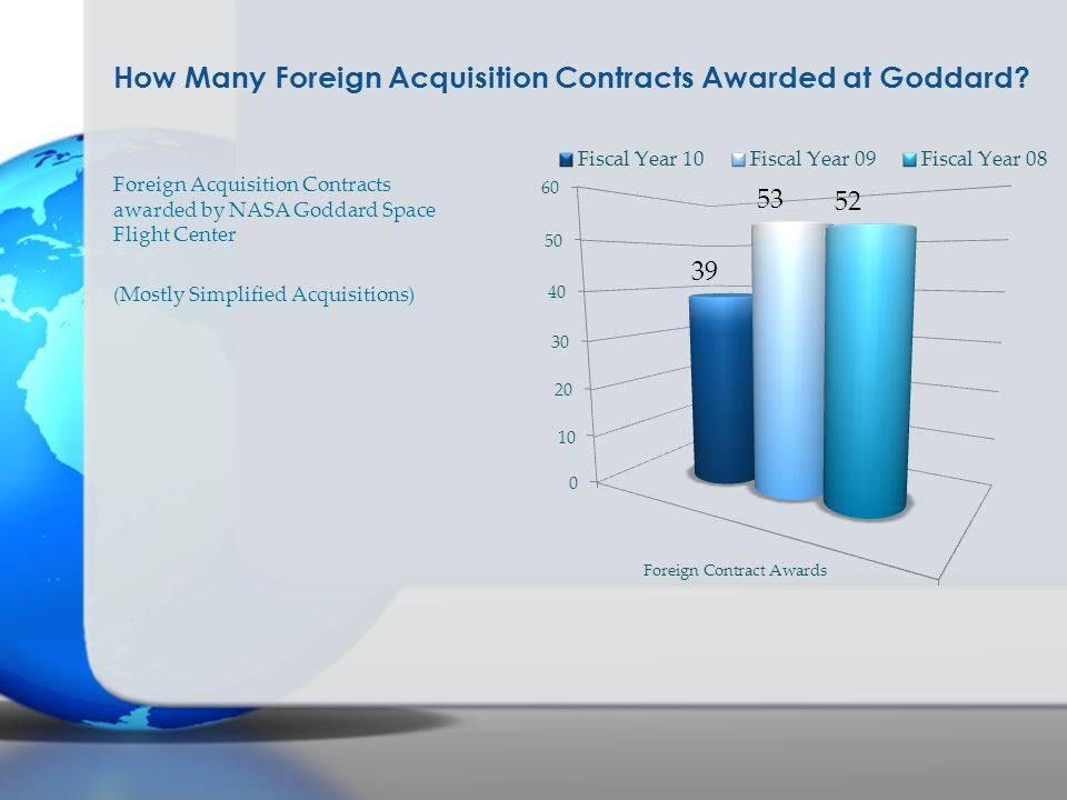 How Many Foreign Acquisition Contracts Awarded at Goddard? Foreign Acquisition Contracts awarded by NASA Goddard Space Flight Center (Mostly Simplifie