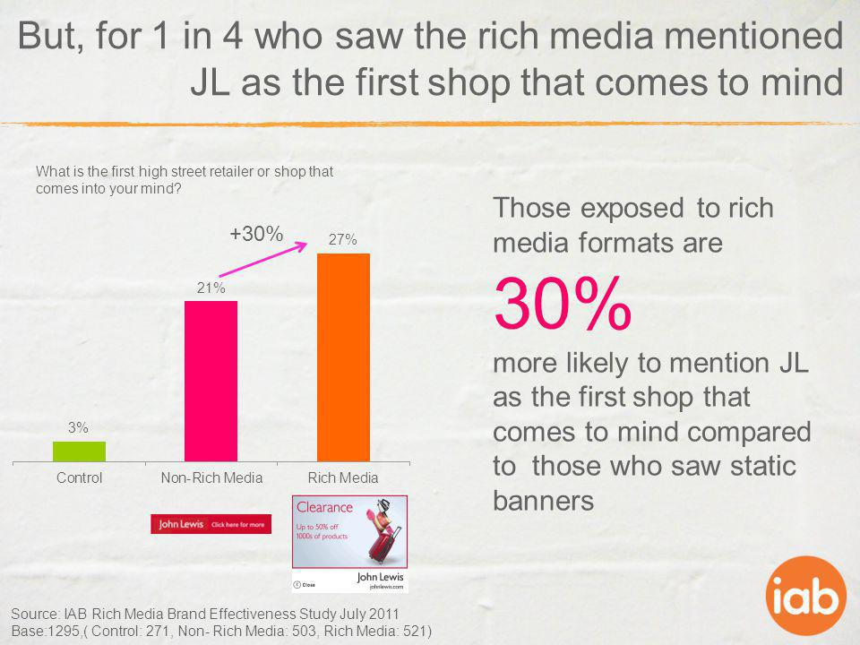 But, for 1 in 4 who saw the rich media mentioned JL as the first shop that comes to mind +30% Source: IAB Rich Media Brand Effectiveness Study July 20