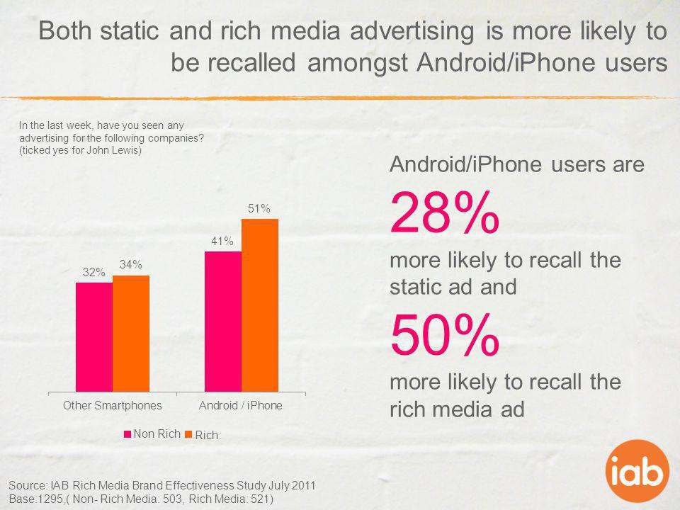 Both static and rich media advertising is more likely to be recalled amongst Android/iPhone users Source: IAB Rich Media Brand Effectiveness Study Jul