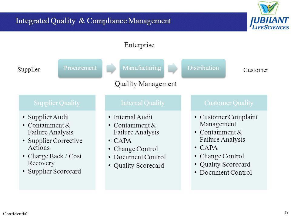 19 Confidential Supplier Customer Quality Management Enterprise Integrated Quality & Compliance Management