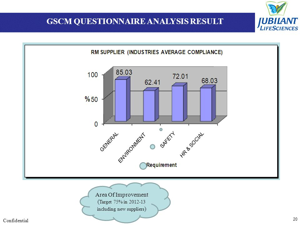 20 Confidential GSCM QUESTIONNAIRE ANALYSIS RESULT Area Of Improvement ( Target 75% in 2012-13 including new suppliers )