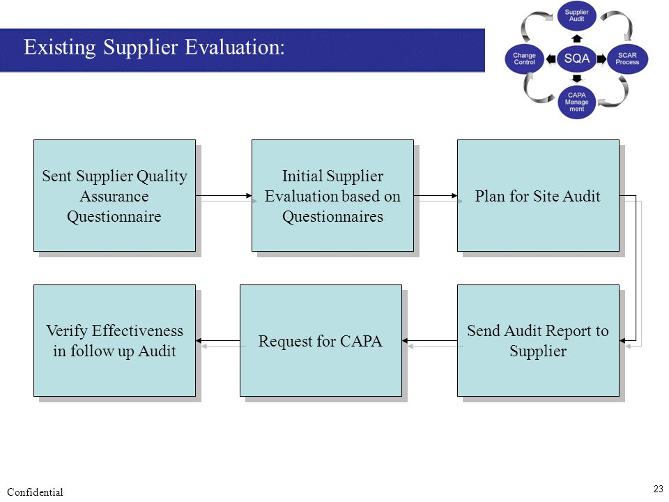 23 Confidential Sent Supplier Quality Assurance Questionnaire Initial Supplier Evaluation based on Questionnaires Send Audit Report to Supplier Reques