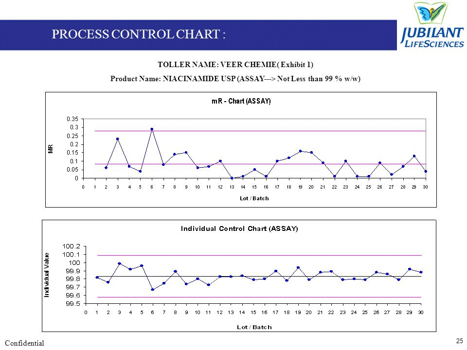 25 Confidential TOLLER NAME: VEER CHEMIE( Exhibit 1) Product Name: NIACINAMIDE USP (ASSAY---> Not Less than 99 % w/w) PROCESS CONTROL CHART :