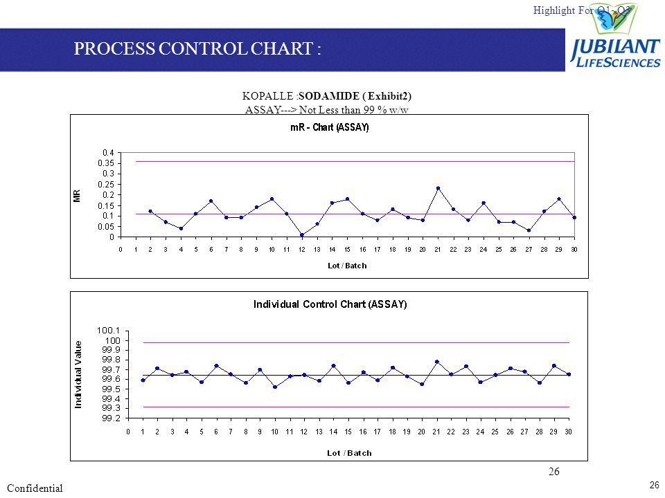 26 Confidential 26 KOPALLE :SODAMIDE ( Exhibit2) ASSAY---> Not Less than 99 % w/w Highlight For Q1~Q3 PROCESS CONTROL CHART :
