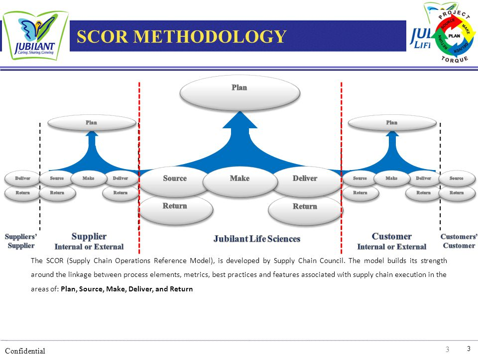 3 Confidential 33 The SCOR (Supply Chain Operations Reference Model), is developed by Supply Chain Council. The model builds its strength around the l