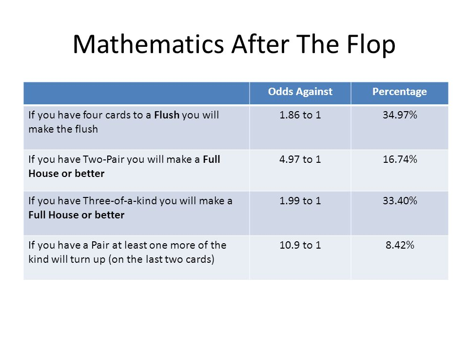 Mathematics After The Flop Odds AgainstPercentage If you have four cards to a Flush you will make the flush 1.86 to % If you have Two-Pair you will make a Full House or better 4.97 to % If you have Three-of-a-kind you will make a Full House or better 1.99 to % If you have a Pair at least one more of the kind will turn up (on the last two cards) 10.9 to 18.42%